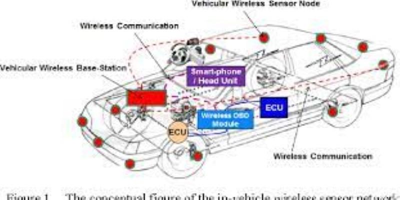 Vehicular Wireless Networks