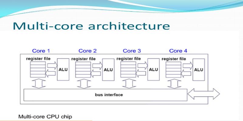 Multi-Core Computer Architecture