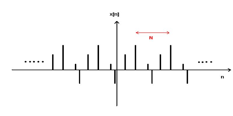 Discrete-Time Signal-Processing