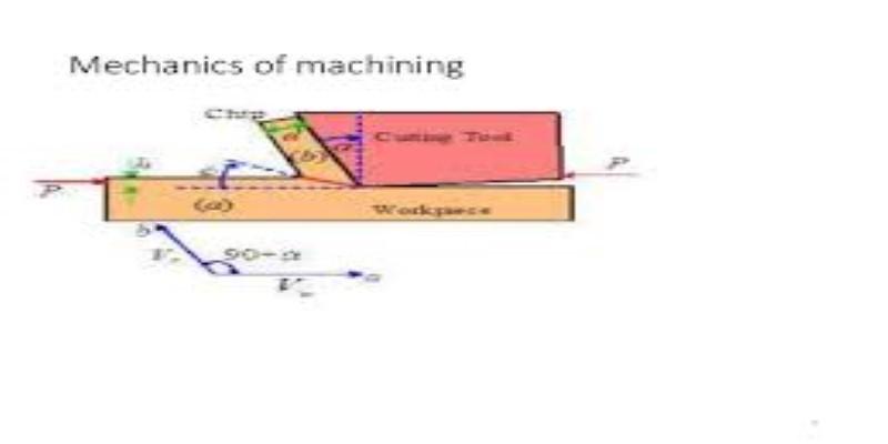 Mechanics of Machining