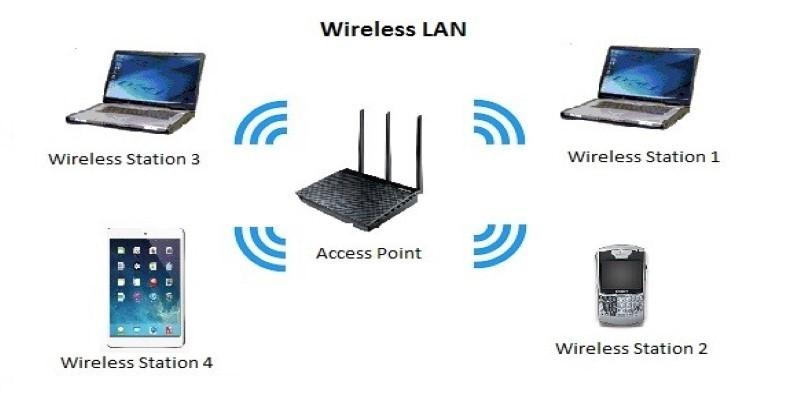 Wireless LAN