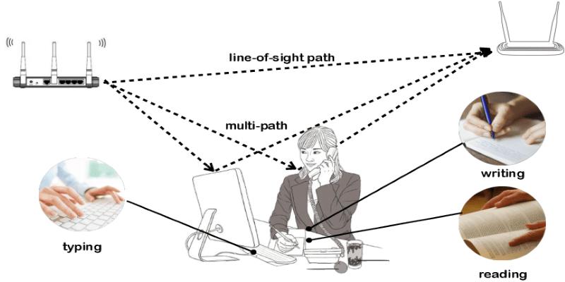 Wireless Signal Propagation